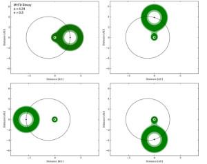Zones habitables de type S où l'étoile secondaire est plus lumineuse que l'étoile primaire