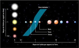 Zone habitable en fonction du type d'étoile (de la moins lumineuse à la plus lumineuse), d'après la formule de Kasting (1993).