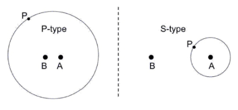 binary orbits s-type and p-type