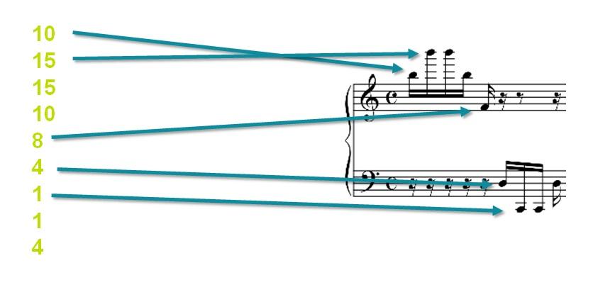 Exemple de sonification des données du Boson de Higgs (Source)