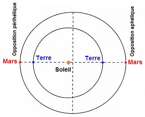 Opposition périhélique et opposition aphélique de Mars