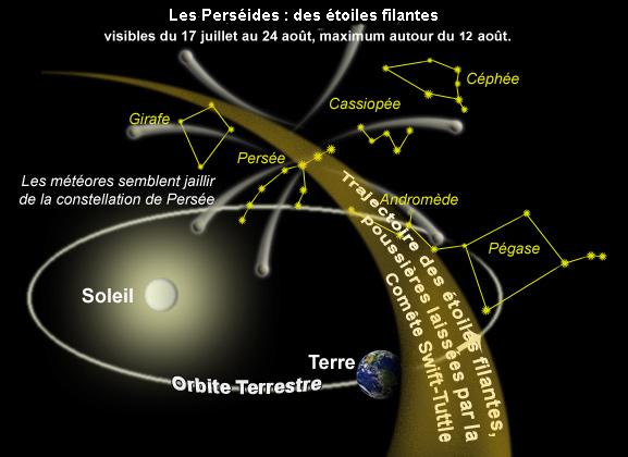 Schéma montrant la trajectoire des débris des Perséides