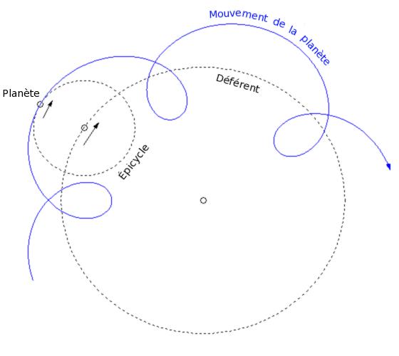 Schéma d'un épicycle d'une planète et de son déférent.